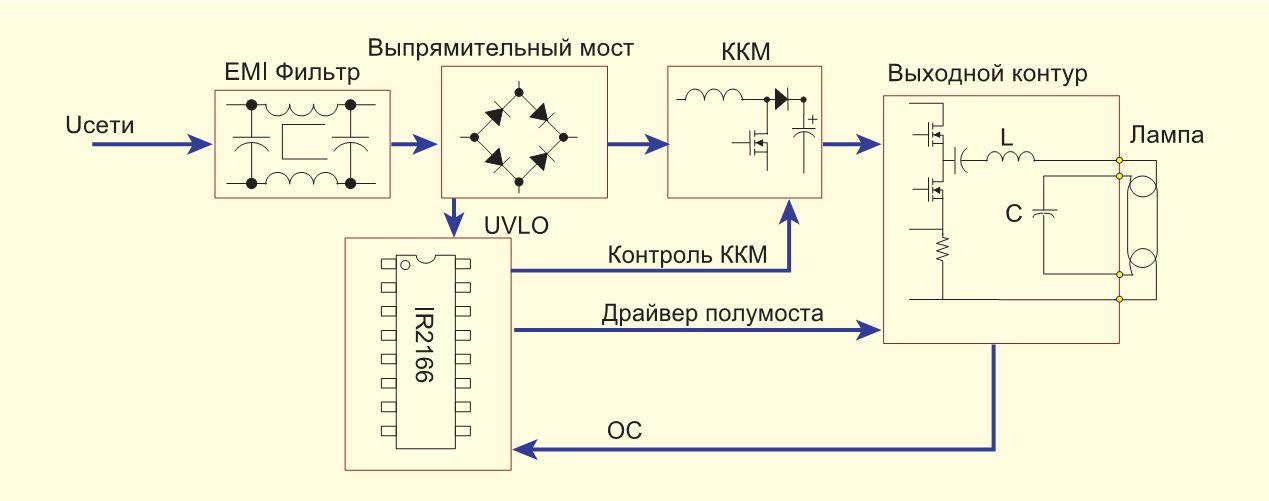 Блок схема управления