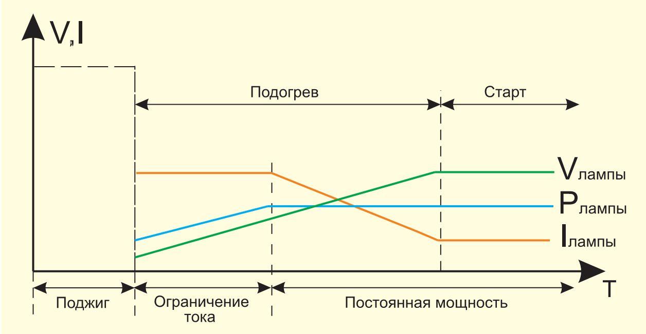 схема для запуска индукционной лампы