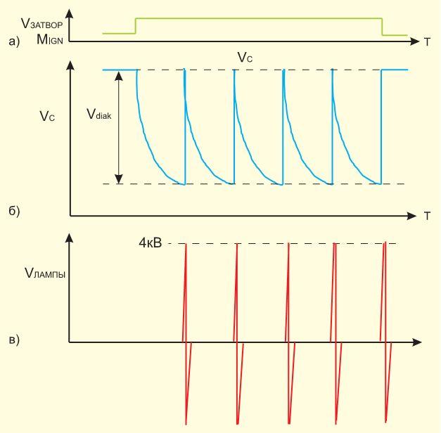 Диаграммы поджига лампы: а)