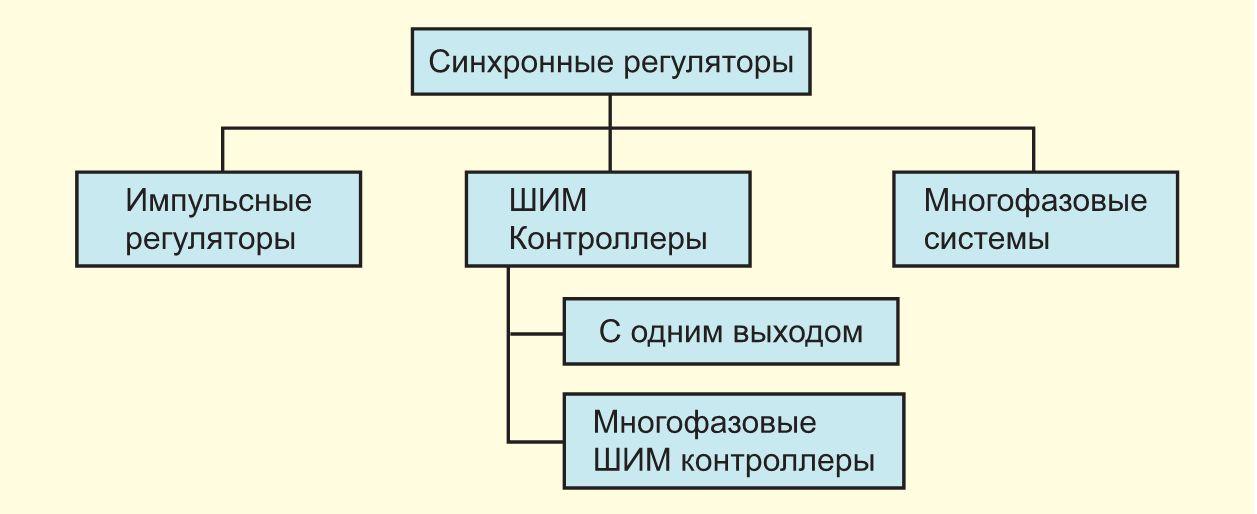 Блок-схема видов приборов для