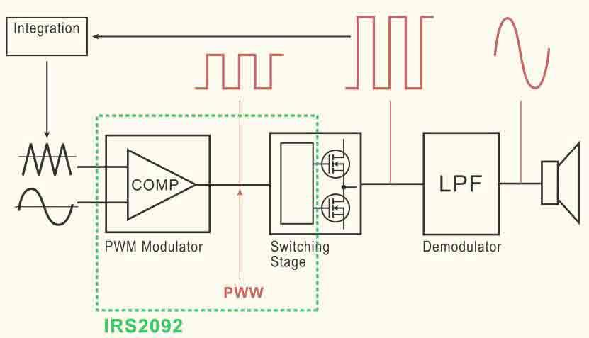 Блок схема построения аудио